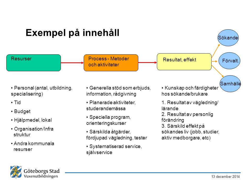 Exempel på innehåll Sökande Resurser Process - Metoder och aktiviteter