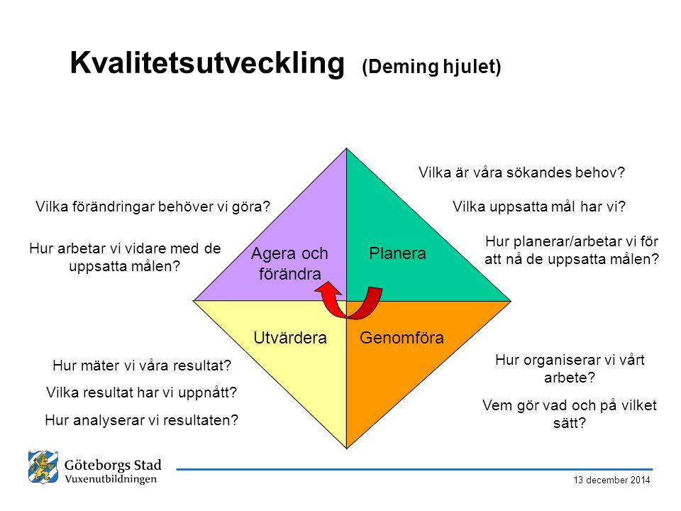 Kvalitetsutveckling (Deming hjulet)