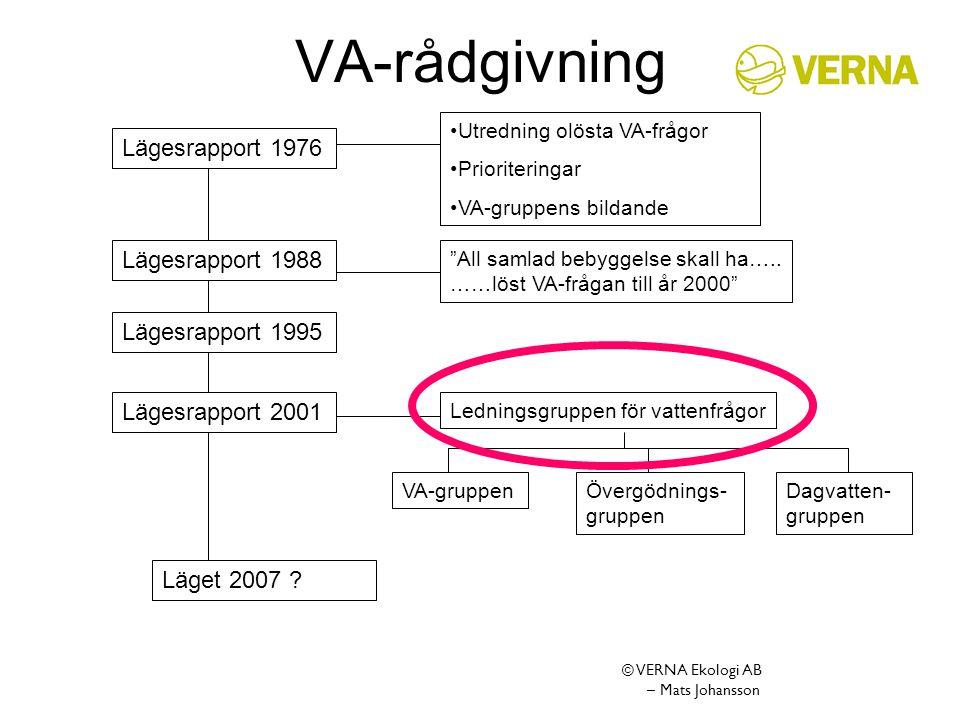 VA-rådgivning Lägesrapport 1976 Lägesrapport 1988 Lägesrapport 1995