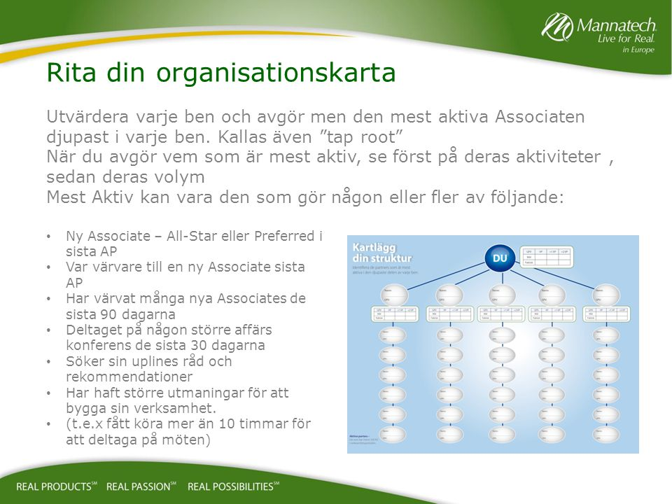 Rita din organisationskarta