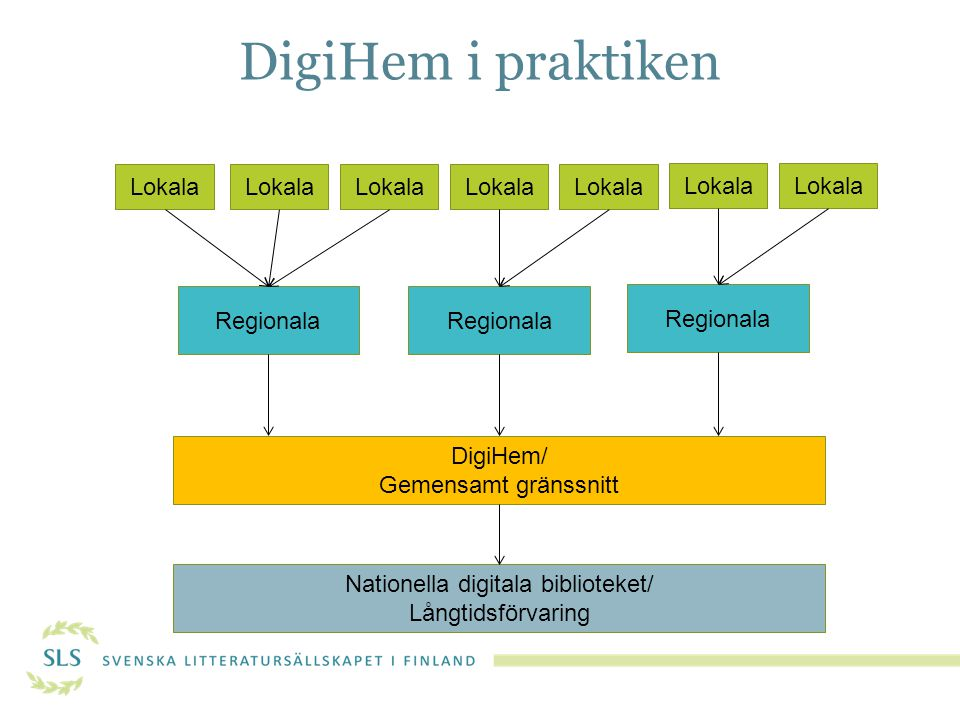 Nationella digitala biblioteket/