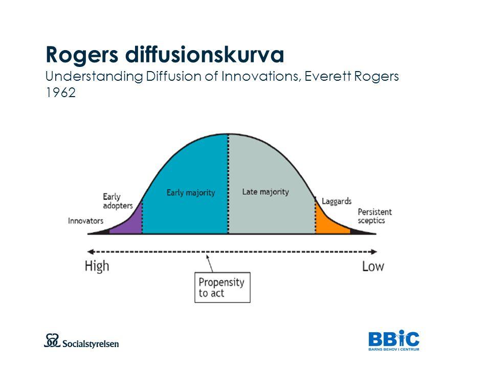 Rogers diffusionskurva Understanding Diffusion of Innovations, Everett Rogers 1962