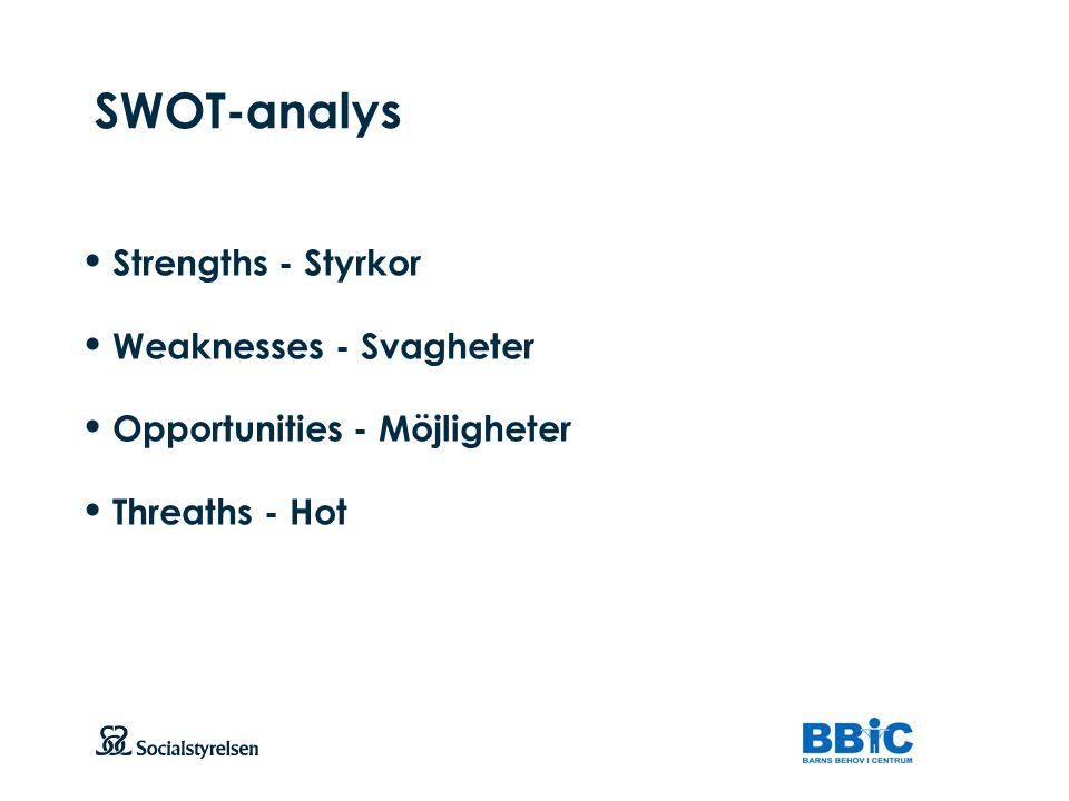 SWOT-analys Strengths - Styrkor Weaknesses - Svagheter