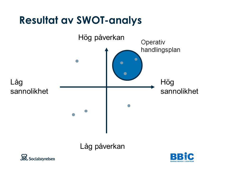 Resultat av SWOT-analys
