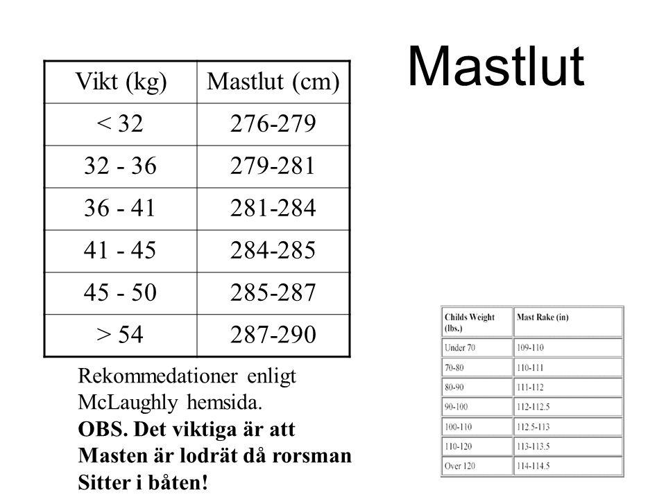 Mastlut Vikt (kg) Mastlut (cm) < 32 276-279 32 - 36 279-281 36 - 41