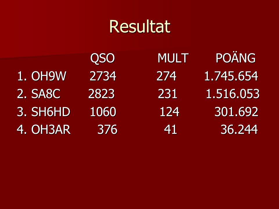 Resultat QSO MULT POÄNG 1. OH9W 2734 274 1.745.654