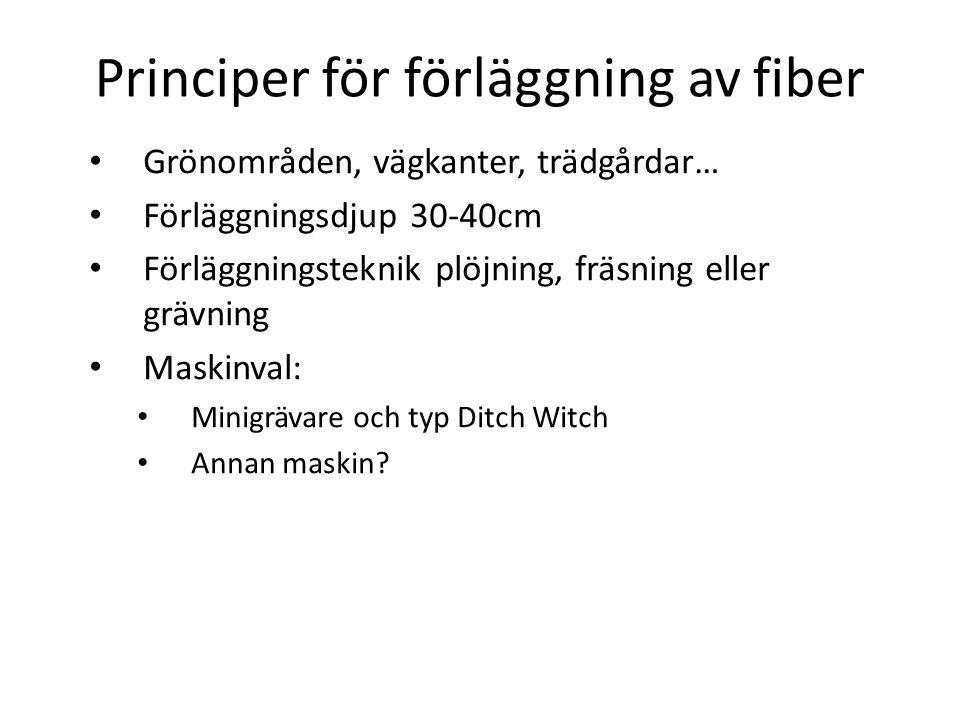 Principer för förläggning av fiber