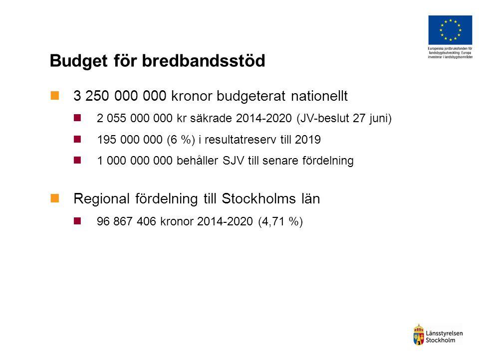 Budget för bredbandsstöd