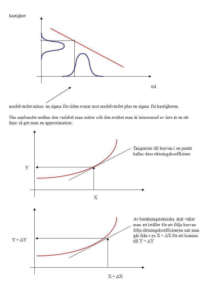 hastighet tid. medelvärdet minus en sigma för tiden svarar mot medelvärdet plus en sigma för hastigheten.