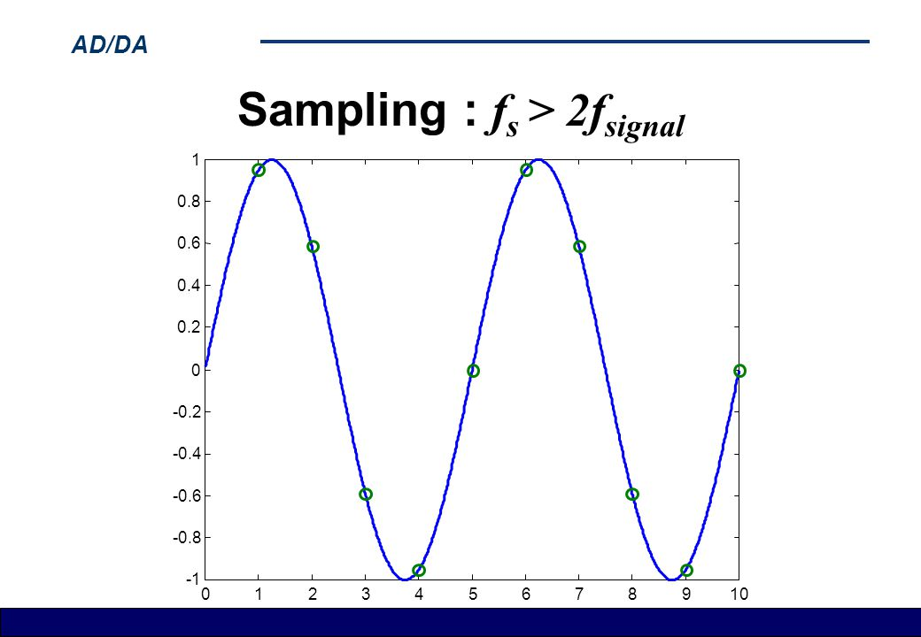Sampling : fs > 2fsignal