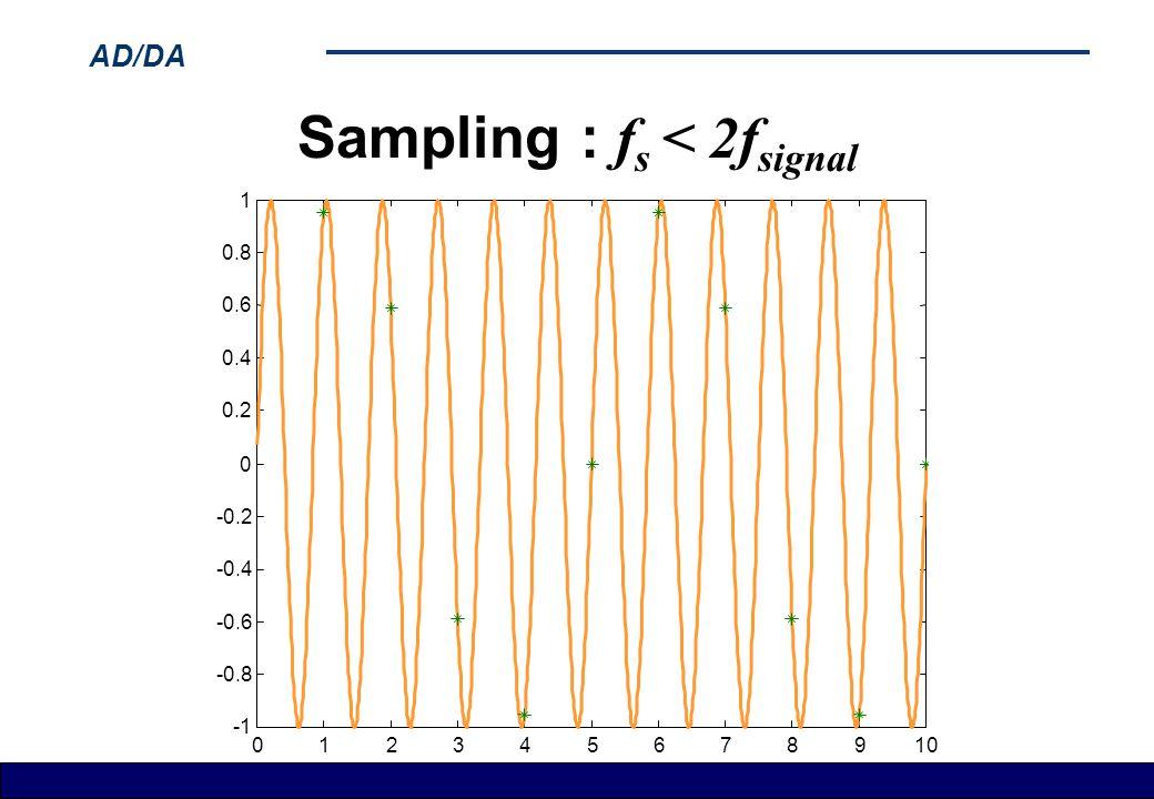 Sampling : fs < 2fsignal