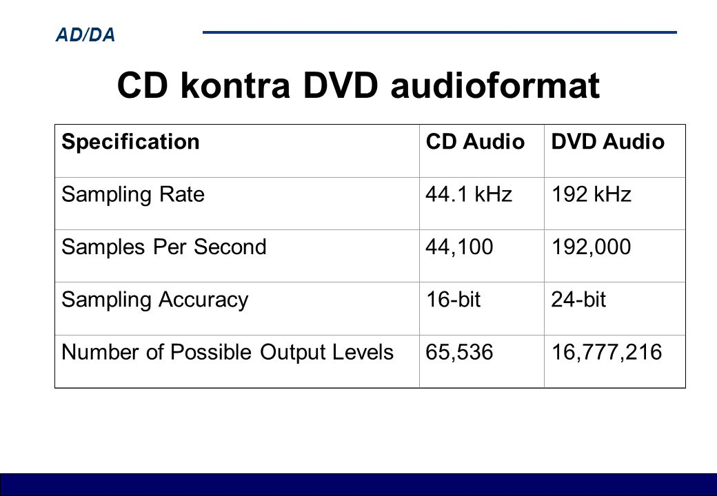 CD kontra DVD audioformat