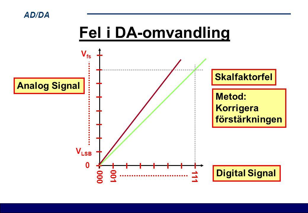 Fel i DA-omvandling Skalfaktorfel Analog Signal Metod: Korrigera