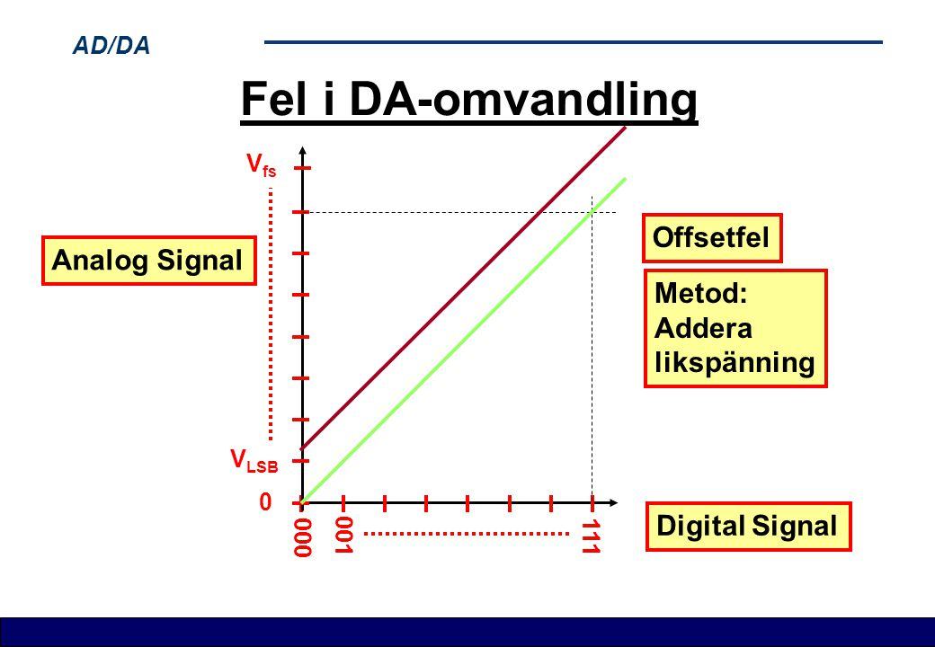 Fel i DA-omvandling Offsetfel Analog Signal Metod: Addera likspänning