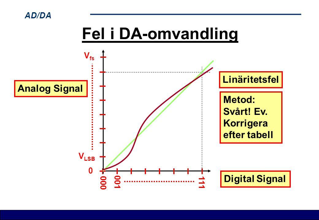 Fel i DA-omvandling Linäritetsfel Analog Signal Metod: Svårt! Ev.