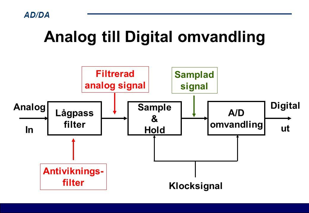 Analog till Digital omvandling