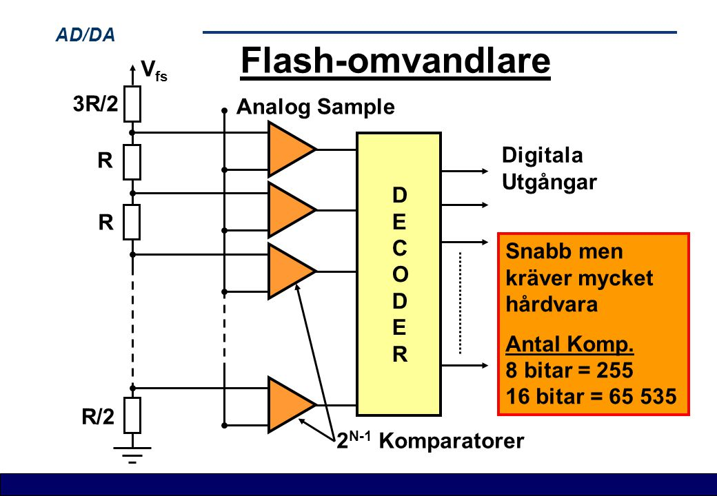 Flash-omvandlare Vfs 3R/2 Analog Sample Digitala R Utgångar D E R C O