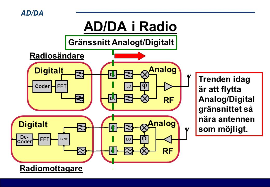 AD/DA i Radio Gränssnitt Analogt/Digitalt Radiosändare Analog Digitalt