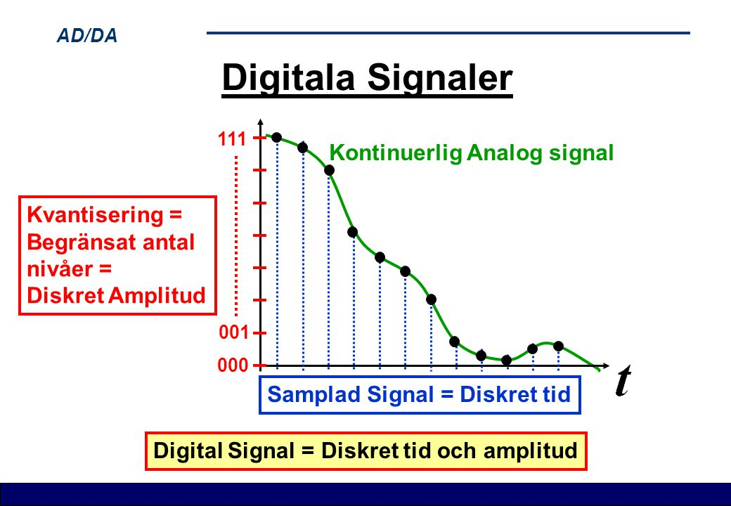 Digitala Signaler Kontinuerlig Analog signal Kvantisering =