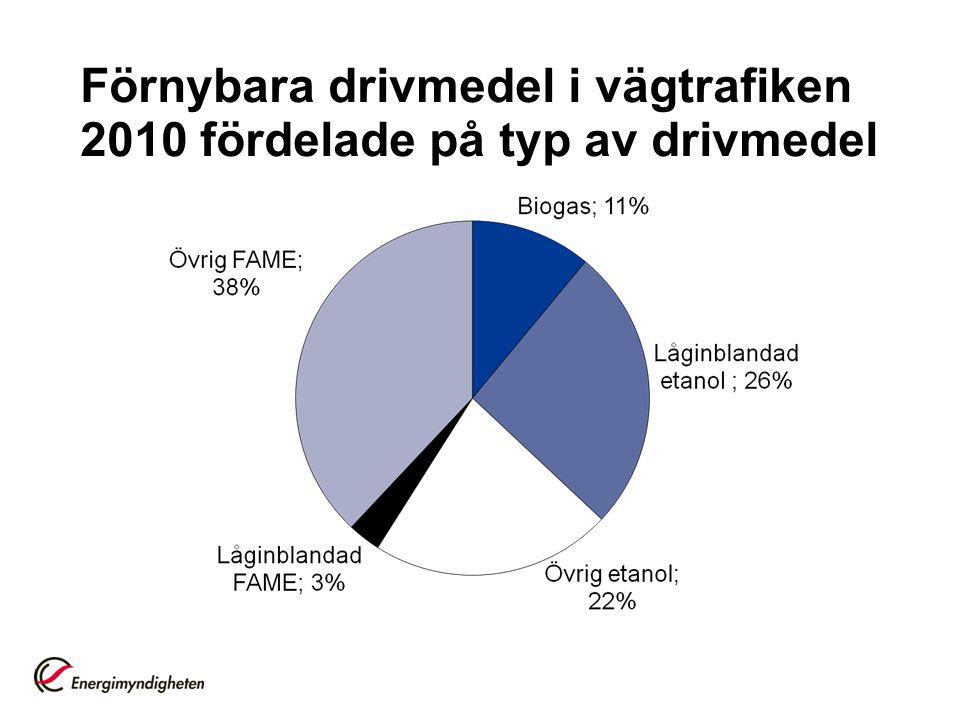 Förnybara drivmedel i vägtrafiken 2010 fördelade på typ av drivmedel