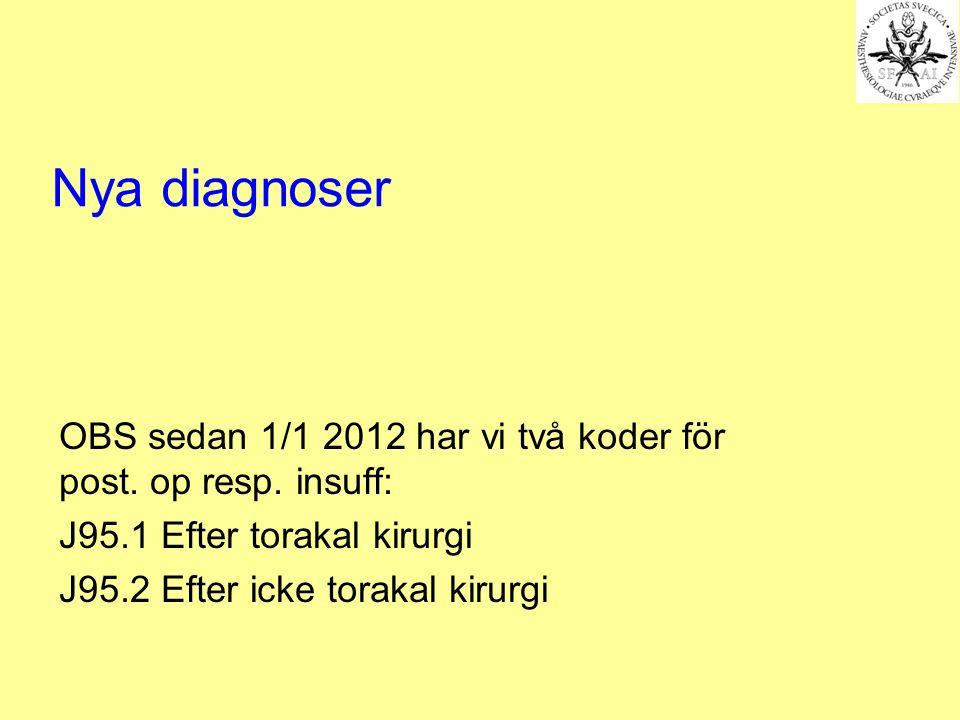 Nya diagnoser OBS sedan 1/1 2012 har vi två koder för post. op resp. insuff: J95.1 Efter torakal kirurgi.