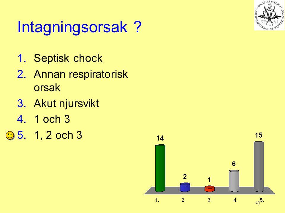 Intagningsorsak Septisk chock Annan respiratorisk orsak