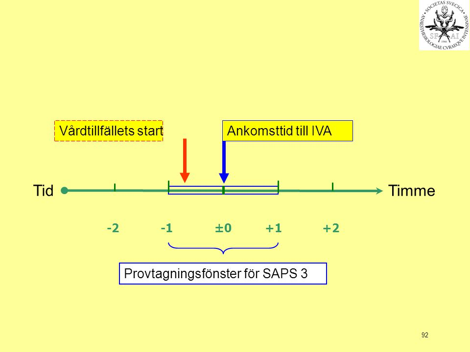 Tid Timme Vårdtillfällets start Ankomsttid till IVA