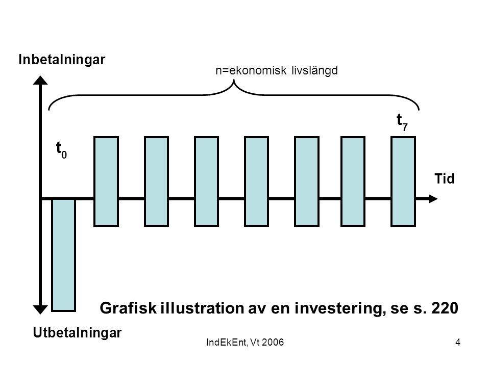 Grafisk illustration av en investering, se s. 220