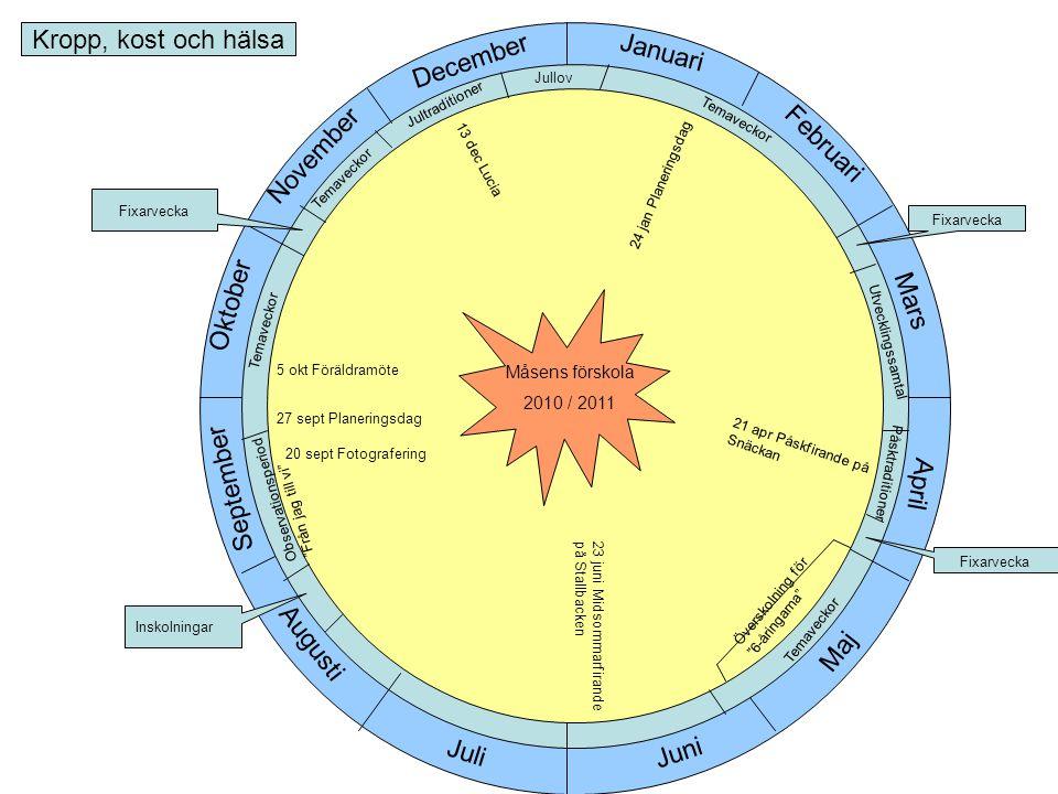 Kropp, kost och hälsa Januari December Februari November Oktober Mars