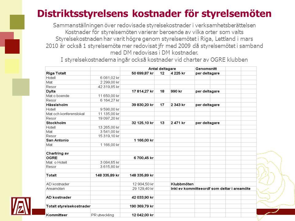 Distriktsstyrelsens kostnader för styrelsemöten