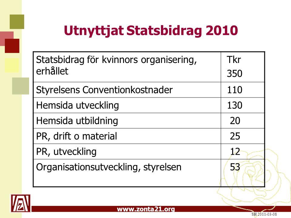 Utnyttjat Statsbidrag 2010