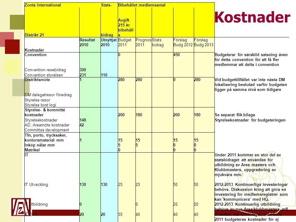 Kostnader Zonta International Stats- Bibehållet medlemsantal