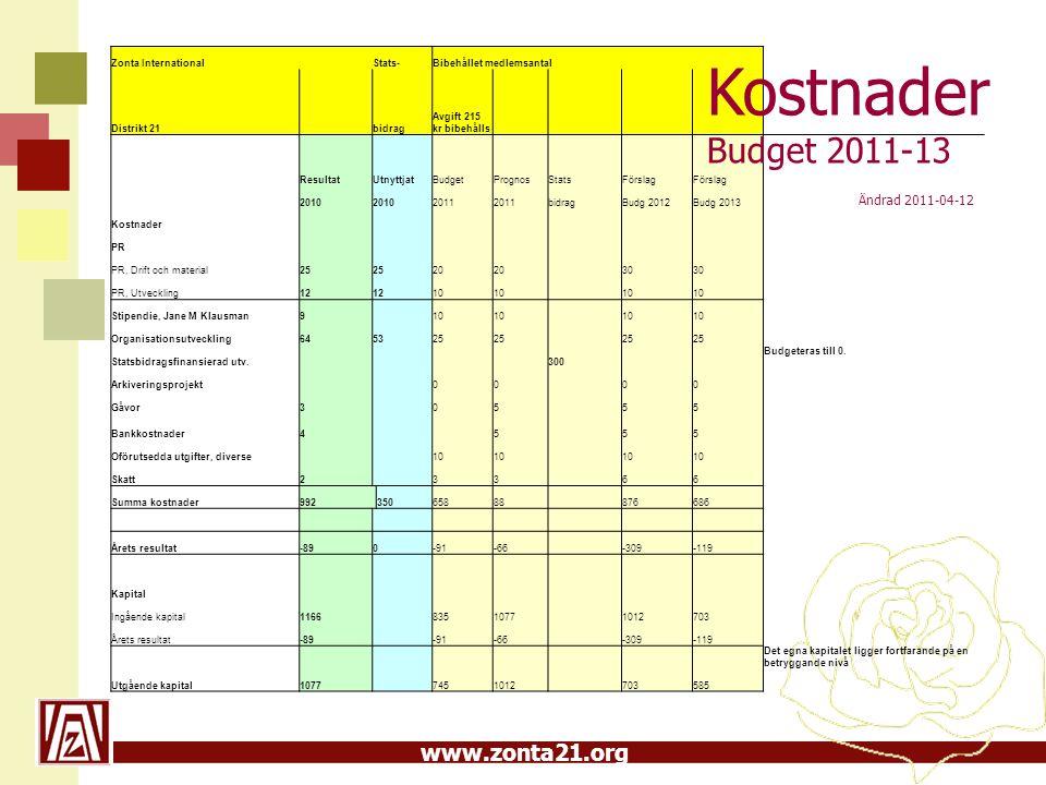 Kostnader Budget 2011-13 Ändrad 2011-04-12 Zonta International Stats-