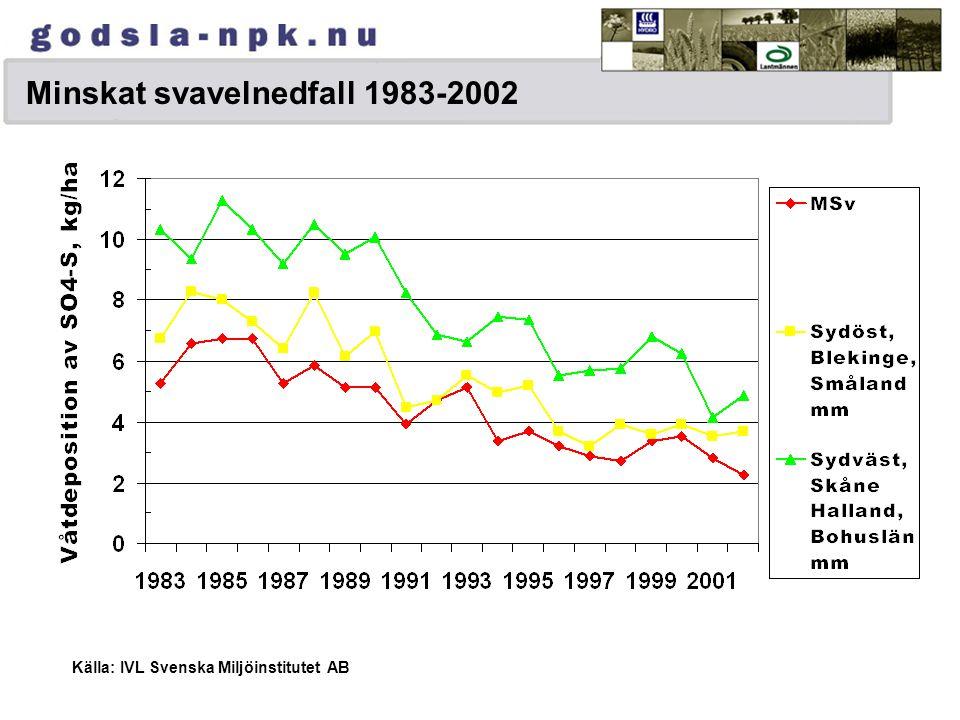 Minskat svavelnedfall 1983-2002