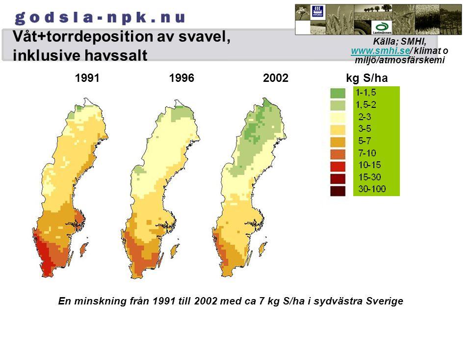 Våt+torrdeposition av svavel, inklusive havssalt