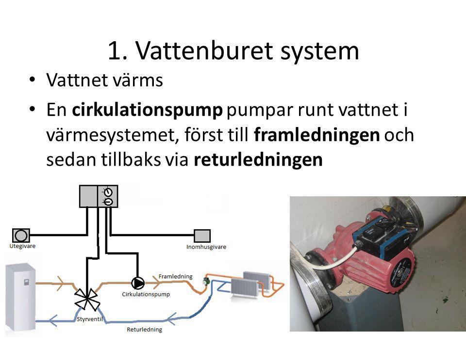 1. Vattenburet system Vattnet värms