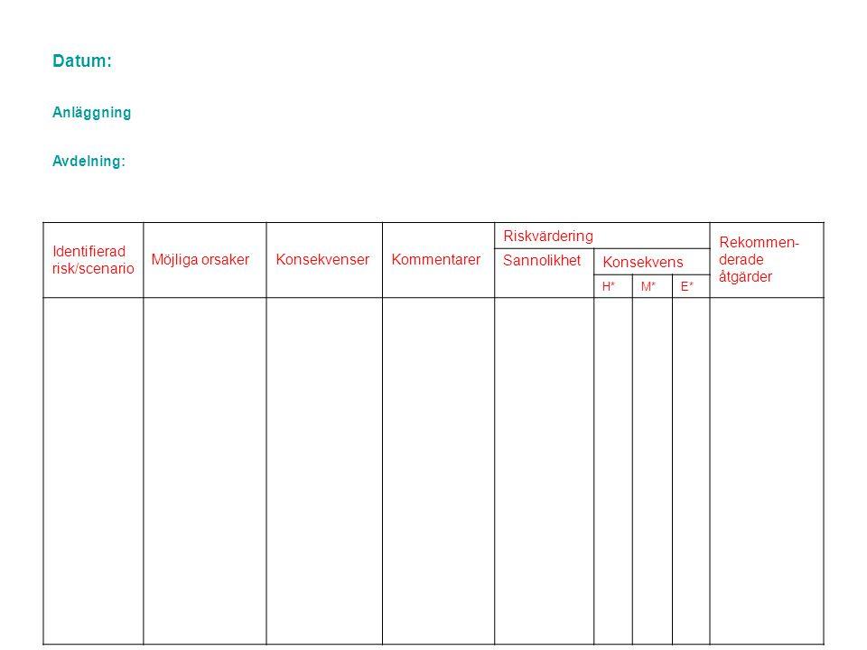 Datum: Anläggning Avdelning: Identifierad risk/scenario
