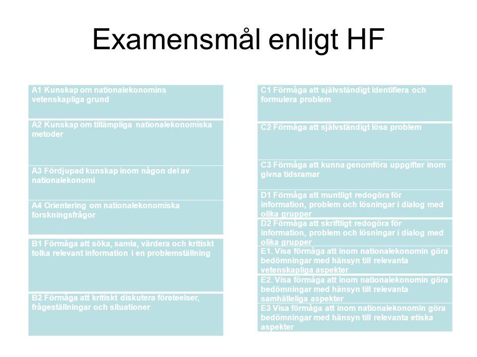 Examensmål enligt HF A1 Kunskap om nationalekonomins vetenskapliga grund. A2 Kunskap om tillämpliga nationalekonomiska metoder.