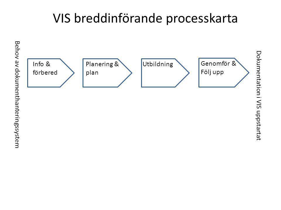 VIS breddinförande processkarta