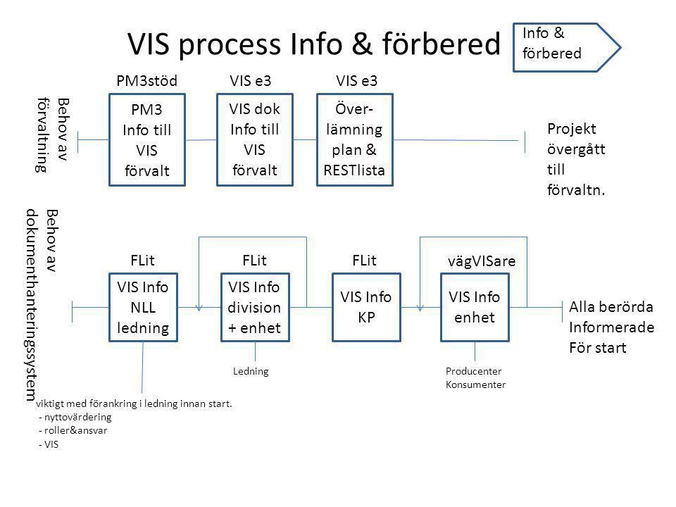 VIS process Info & förbered
