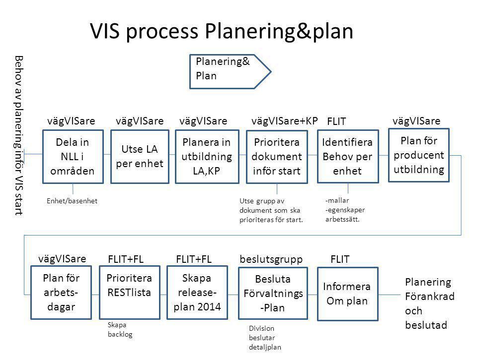 VIS process Planering&plan
