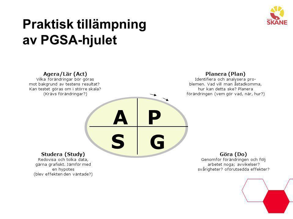 Praktisk tillämpning av PGSA-hjulet