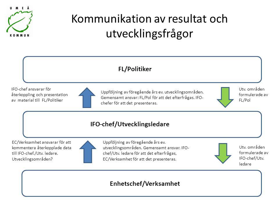 Kommunikation av resultat och utvecklingsfrågor