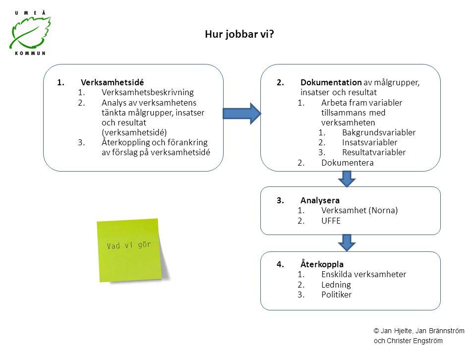 Hur jobbar vi LOKE som modell 4 delar/faser Verksamhetsidé