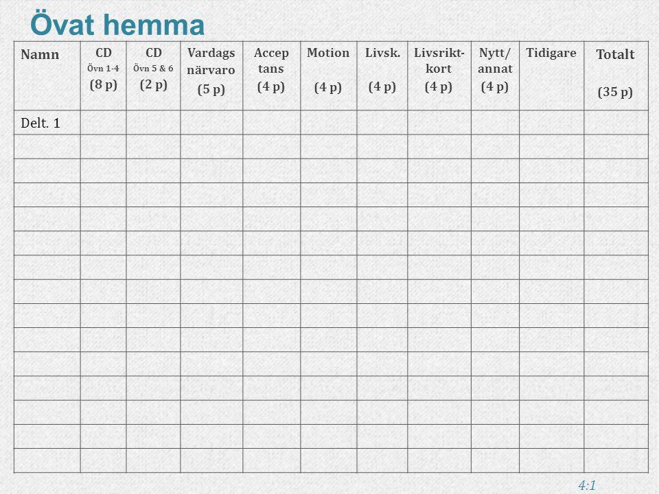 Övat hemma Namn Totalt Delt. 1 CD (8 p) (2 p) Vardagsnärvaro (5 p)