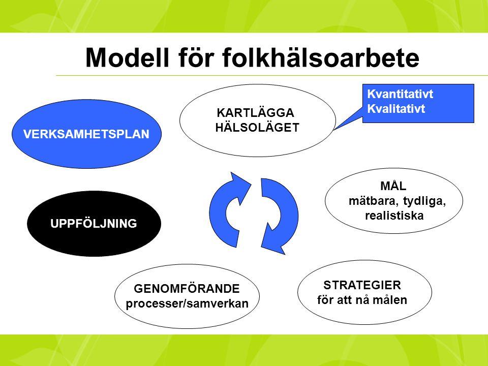Modell för folkhälsoarbete