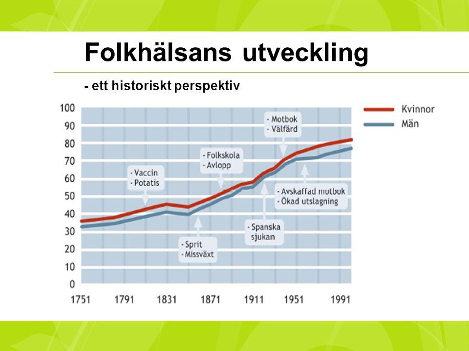 Folkhälsans utveckling - ett historiskt perspektiv