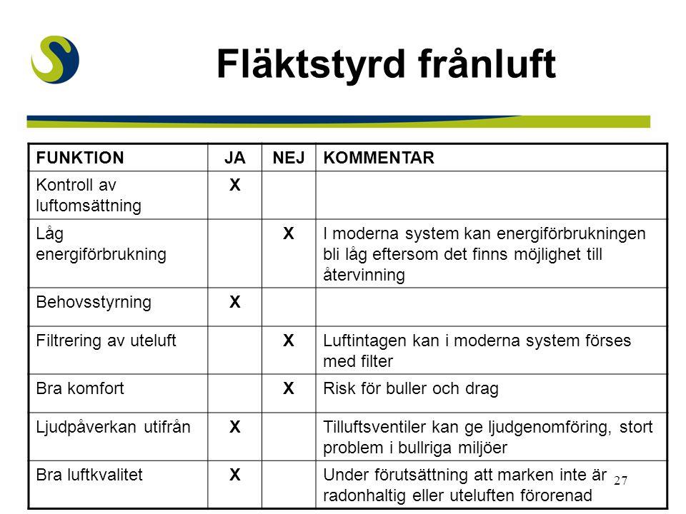 Fläktstyrd frånluft FUNKTION JA NEJ KOMMENTAR
