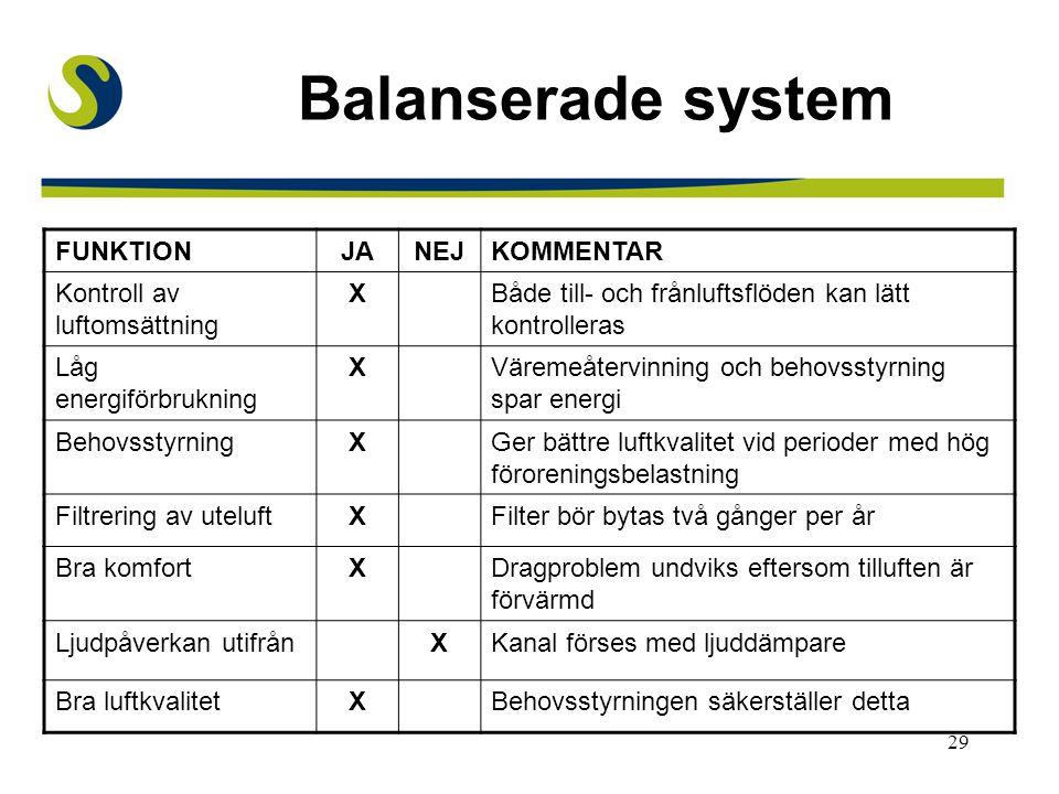 Balanserade system FUNKTION JA NEJ KOMMENTAR