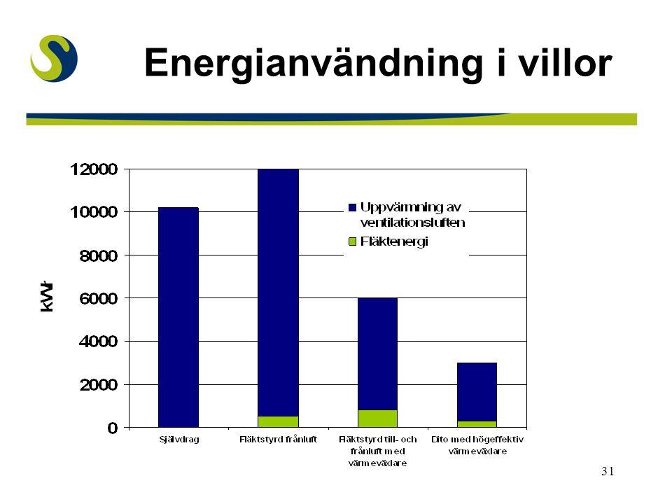 Energianvändning i villor